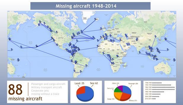 Mapa mundial de aviones desaparecidos